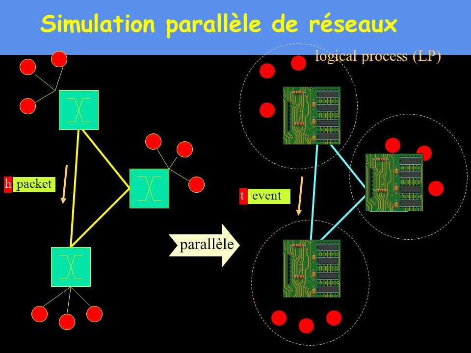 19 Simulation parallèle de réseaux logical process (LP) packetheventt parallèle
