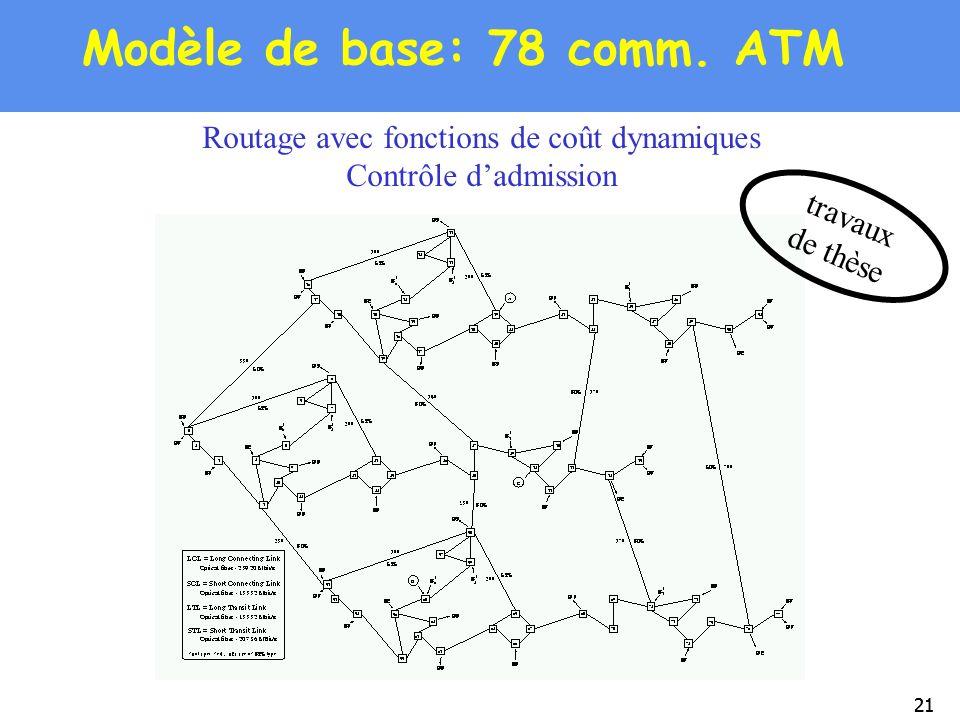 21 Modèle de base: 78 comm. ATM Routage avec fonctions de coût dynamiques Contrôle dadmission travaux de thèse