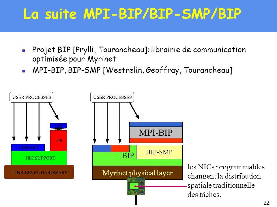 22 La suite MPI-BIP/BIP-SMP/BIP Projet BIP [Prylli, Tourancheau]: librairie de communication optimisée pour Myrinet MPI-BIP, BIP-SMP [Westrelin, Geoff
