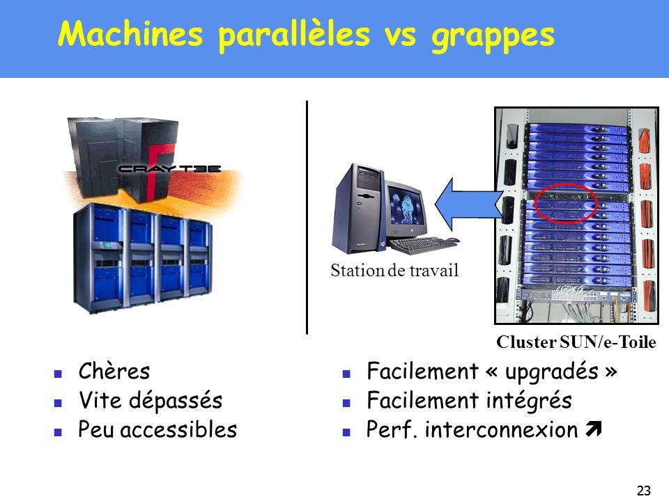 23 Facilement « upgradés » Facilement intégrés Perf. interconnexion Machines parallèles vs grappes Cluster SUN/e-Toile Station de travail Chères Vite