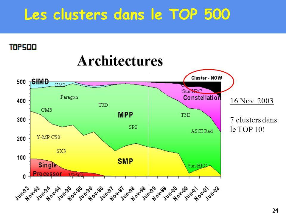24 Les clusters dans le TOP 500 16 Nov. 2003 7 clusters dans le TOP 10!