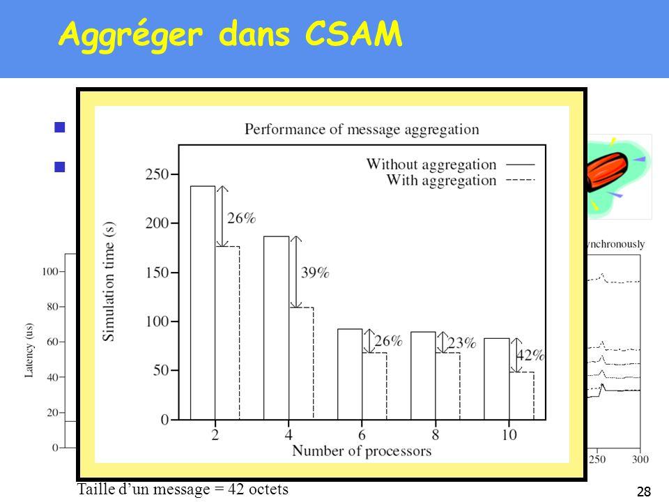28 Aggréger dans CSAM Aggrégation: 1 buffer/récepteur Etude de la taille daggrégation prise en compte des perf. de BIP/MPI-BIP Taille dun message = 42