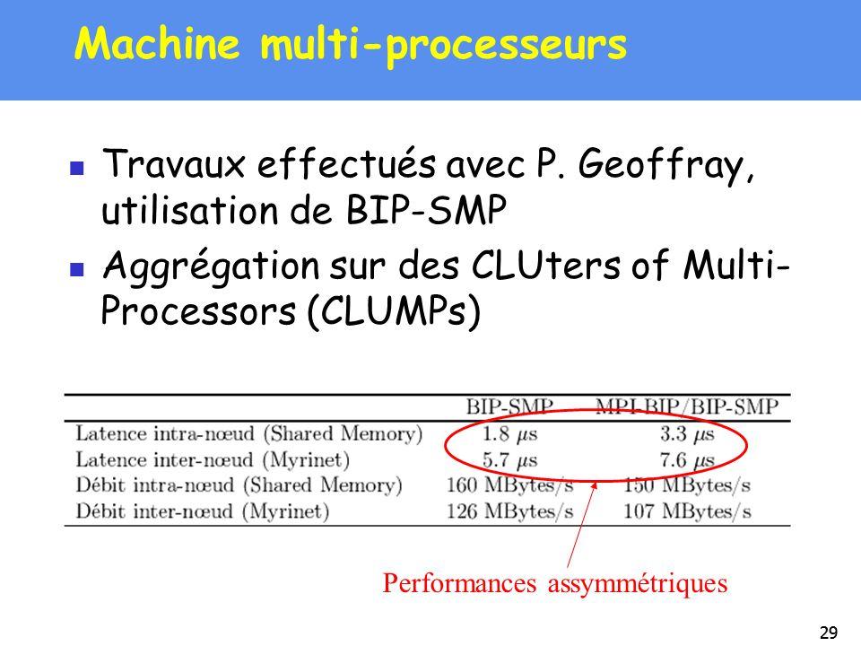 29 Machine multi-processeurs Travaux effectués avec P. Geoffray, utilisation de BIP-SMP Aggrégation sur des CLUters of Multi- Processors (CLUMPs) Perf