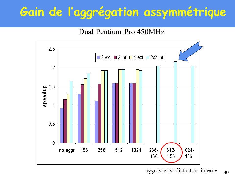 30 Gain de laggrégation assymmétrique Dual Pentium Pro 450MHz aggr. x-y: x=distant, y=interne