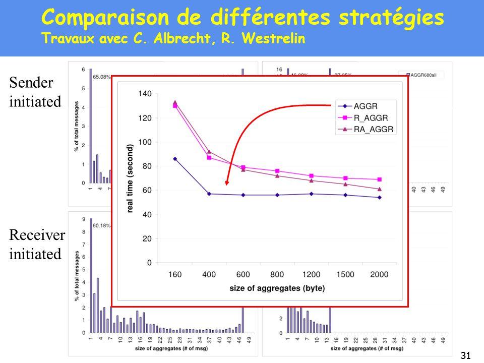 31 Comparaison de différentes stratégies Travaux avec C. Albrecht, R. Westrelin Sender initiated Receiver initiated