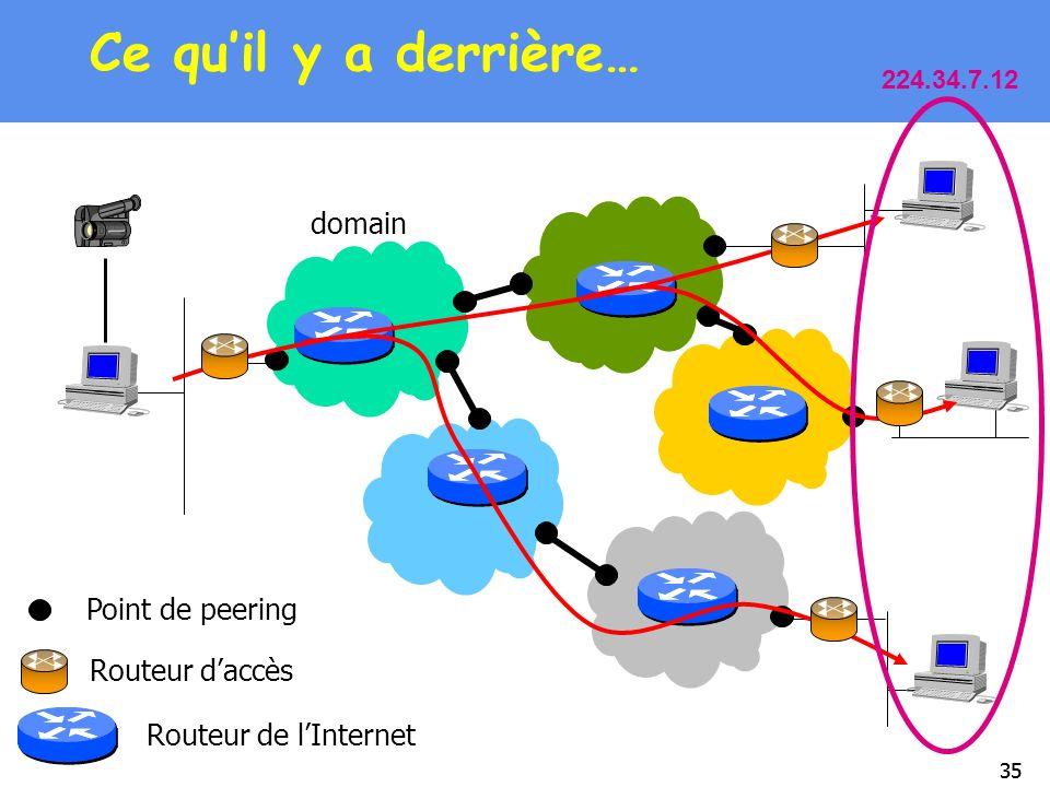 35 Ce quil y a derrière… domain Point de peering Routeur de lInternet Routeur daccès 224.34.7.12