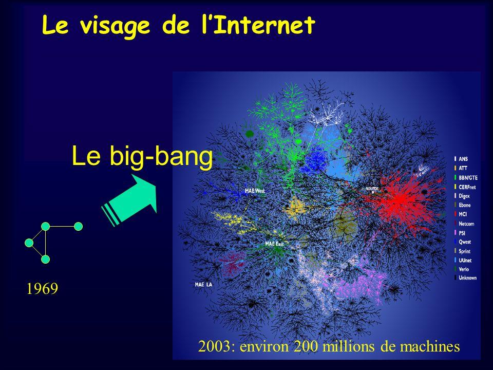 Le visage de lInternet Le big-bang 1969 2003: environ 200 millions de machines