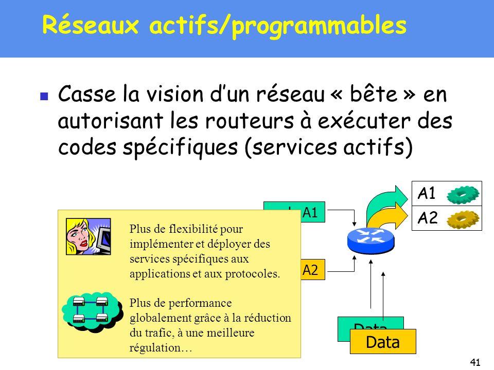 41 Réseaux actifs/programmables Casse la vision dun réseau « bête » en autorisant les routeurs à exécuter des codes spécifiques (services actifs) Data