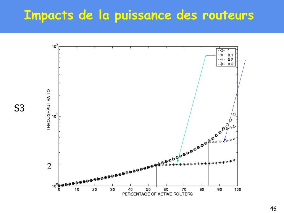 46 Impacts de la puissance des routeurs S3 2