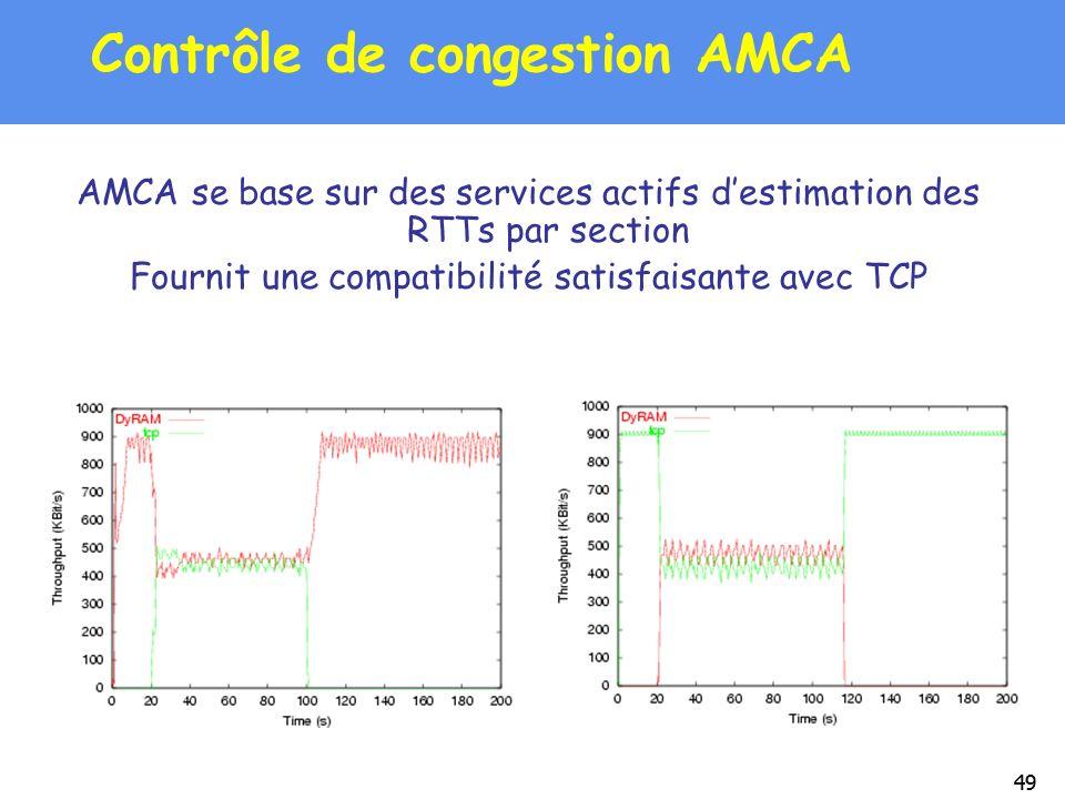 49 Contrôle de congestion AMCA AMCA se base sur des services actifs destimation des RTTs par section Fournit une compatibilité satisfaisante avec TCP