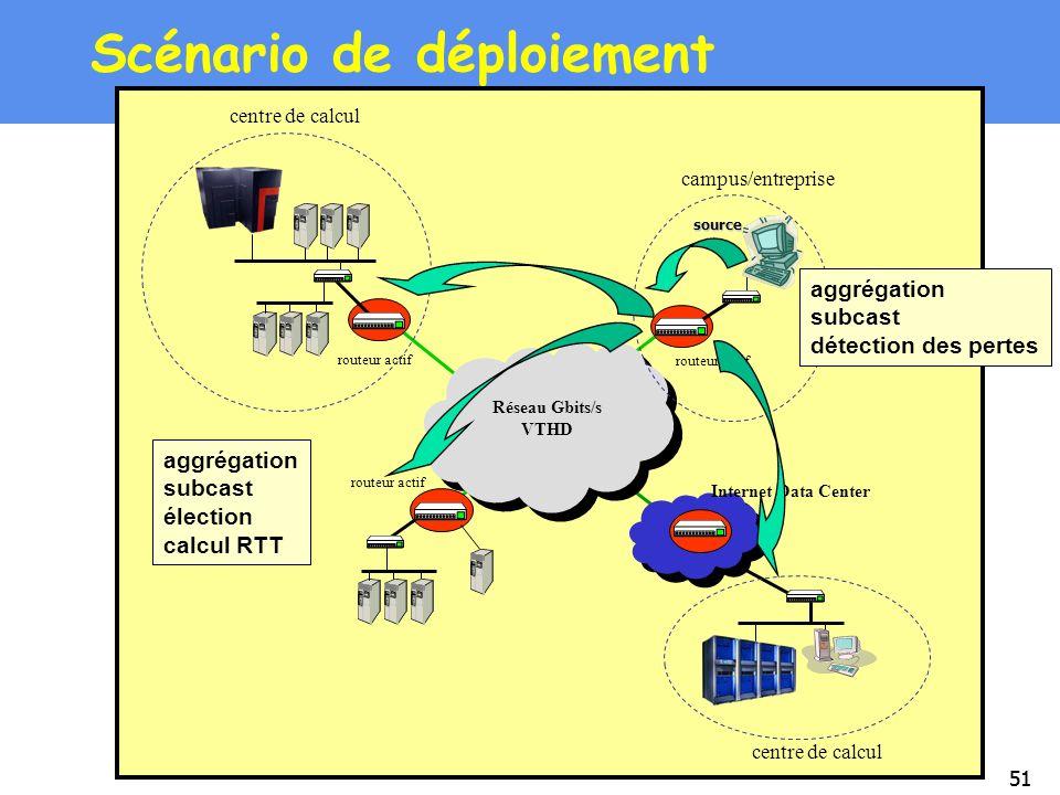 51 Scénario de déploiement Réseau Gbits/s VTHD routeur actif source Internet Data Center centre de calcul campus/entreprise aggrégation subcast électi