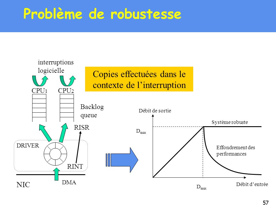 57 Problème de robustesse NIC DMA CPU 1 CPU 2 DRIVER Backlog queue RINT RISR interruptions logicielle Copies effectuées dans le contexte de linterrupt