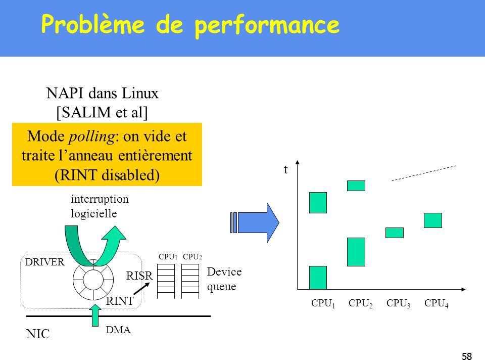58 Problème de performance NIC DMA CPU 1 CPU 2 DRIVER Device queue RINT interruption logicielle RISR NAPI dans Linux [SALIM et al] Mode polling: on vi