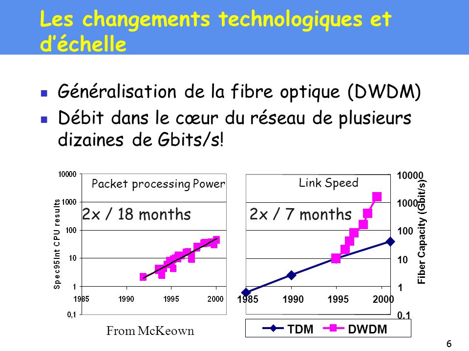 77 DWDM, Myrinet, 10GE, Infiniband… Système de communication traditionnel Comment y arriver.