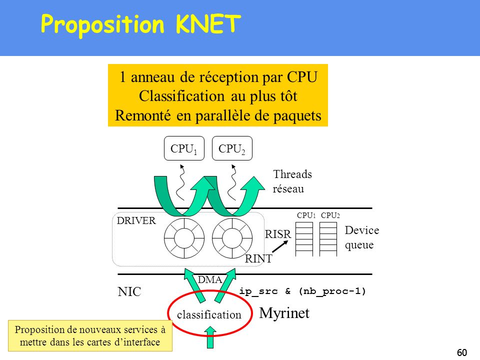 60 Proposition KNET NIC DMA DRIVER Threads réseau CPU 1 CPU 2 classification CPU 1 CPU 2 Device queue RINT RISR 1 anneau de réception par CPU Classifi