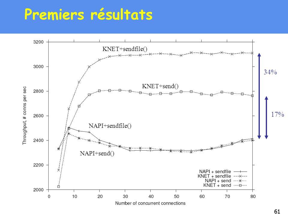 61 Premiers résultats KNET+sendfile() KNET+send() NAPI+sendfile() NAPI+send() 34% 17%