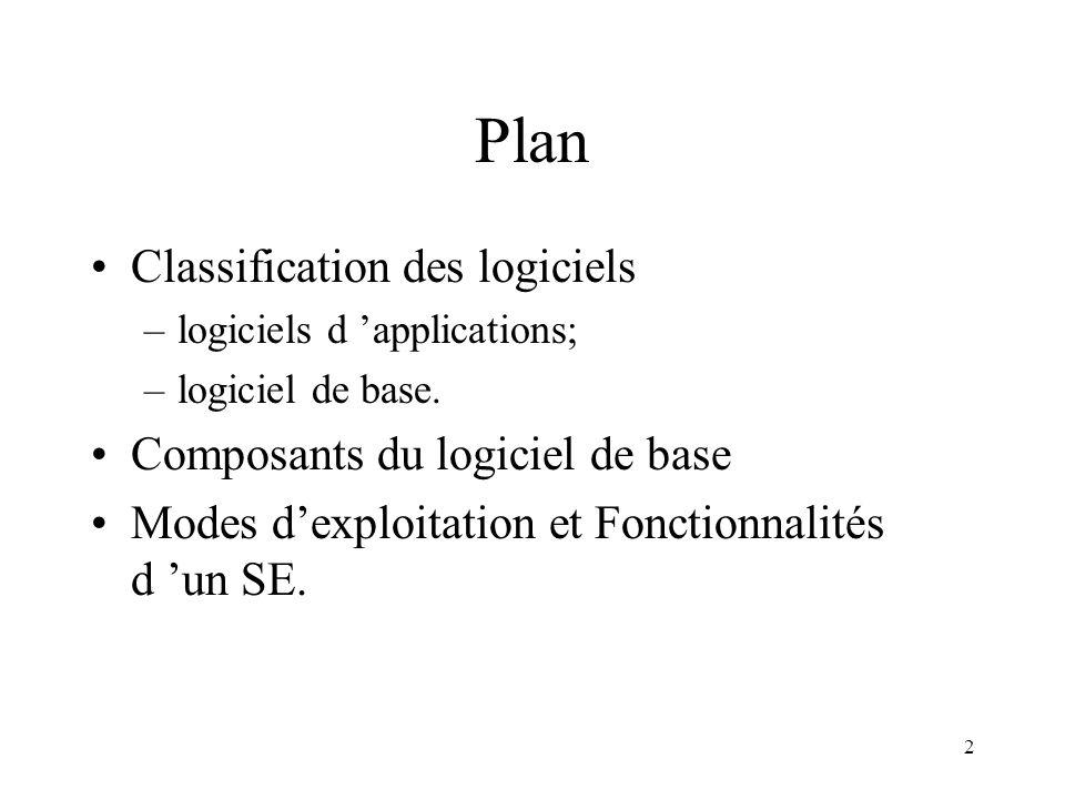 2 Plan Classification des logiciels –logiciels d applications; –logiciel de base. Composants du logiciel de base Modes dexploitation et Fonctionnalité