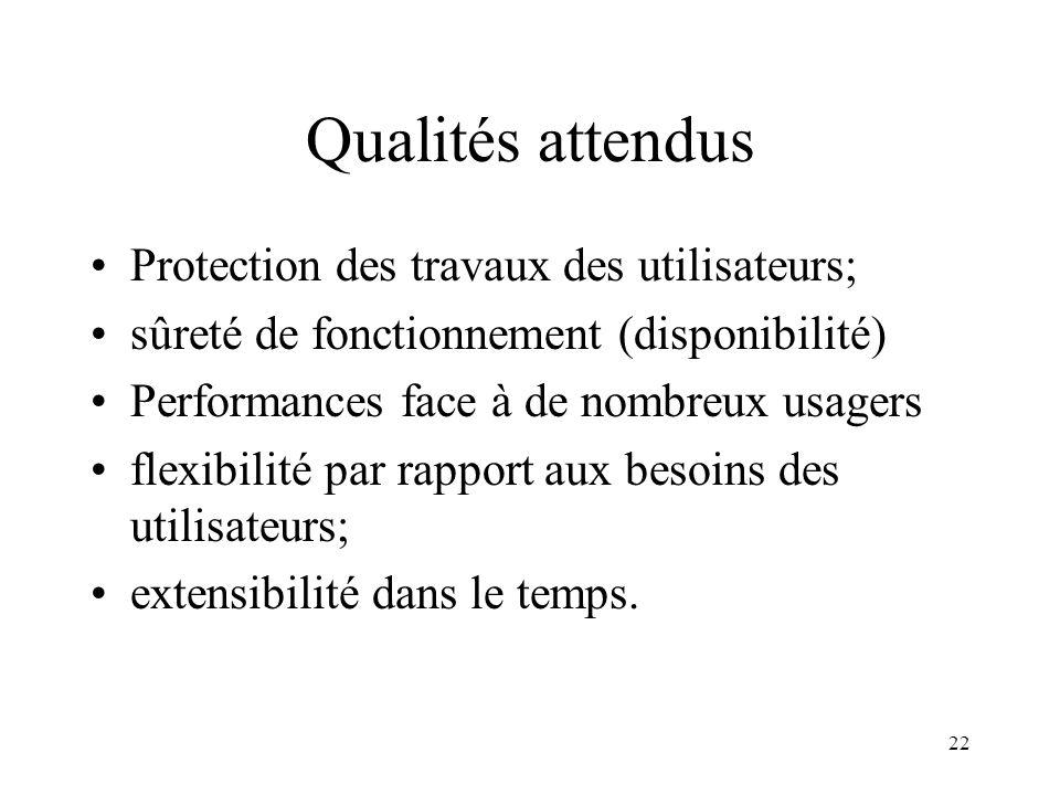 22 Qualités attendus Protection des travaux des utilisateurs; sûreté de fonctionnement (disponibilité) Performances face à de nombreux usagers flexibi
