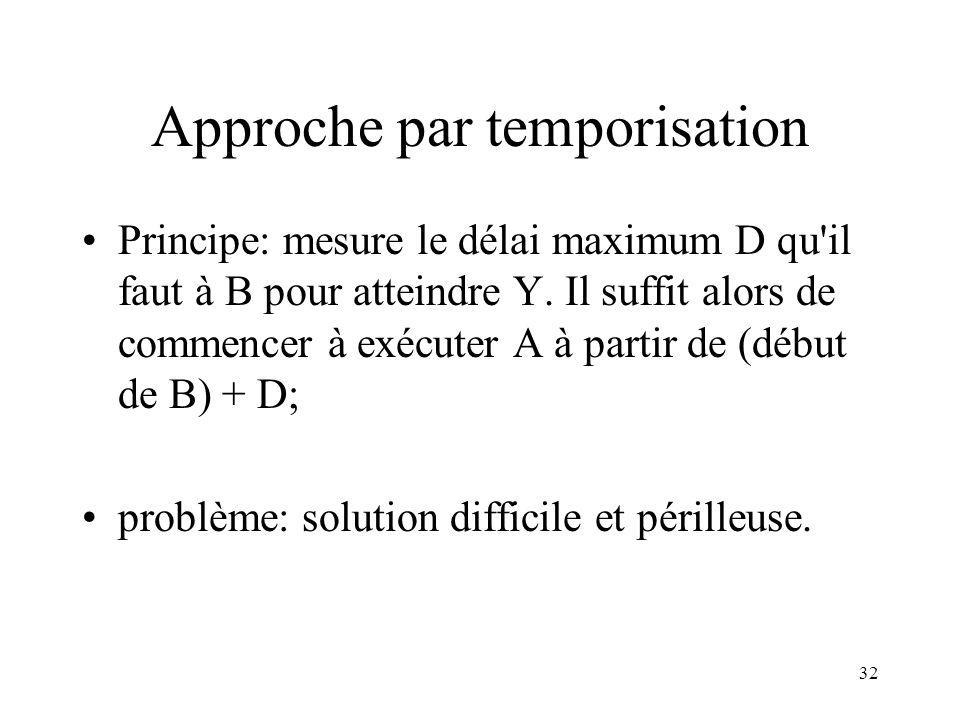 32 Approche par temporisation Principe: mesure le délai maximum D qu'il faut à B pour atteindre Y. Il suffit alors de commencer à exécuter A à partir
