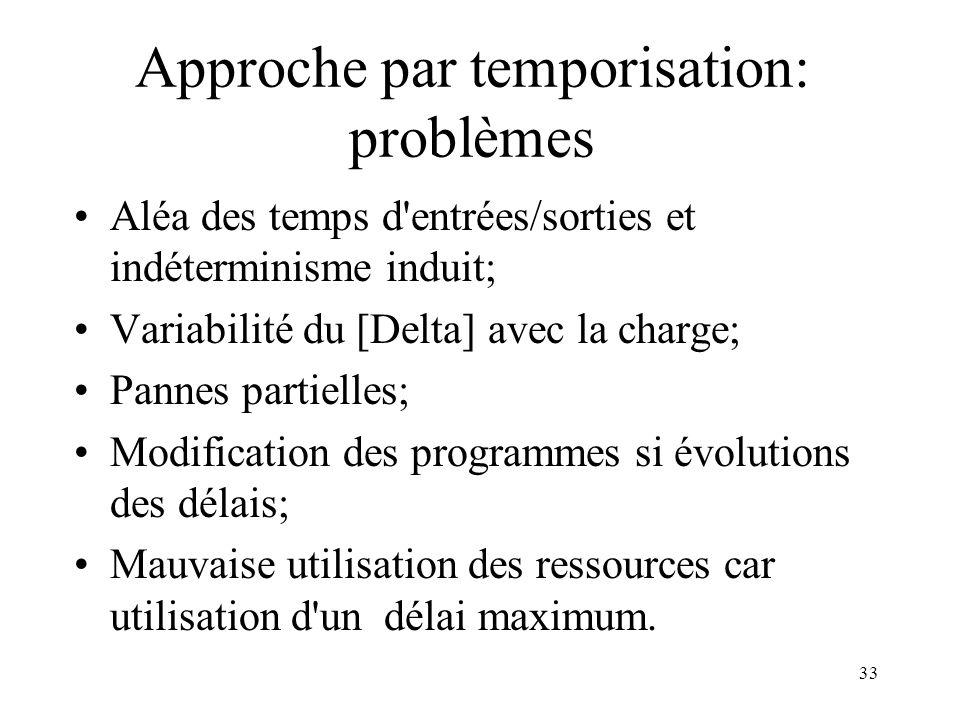 33 Approche par temporisation: problèmes Aléa des temps d'entrées/sorties et indéterminisme induit; Variabilité du [Delta] avec la charge; Pannes part