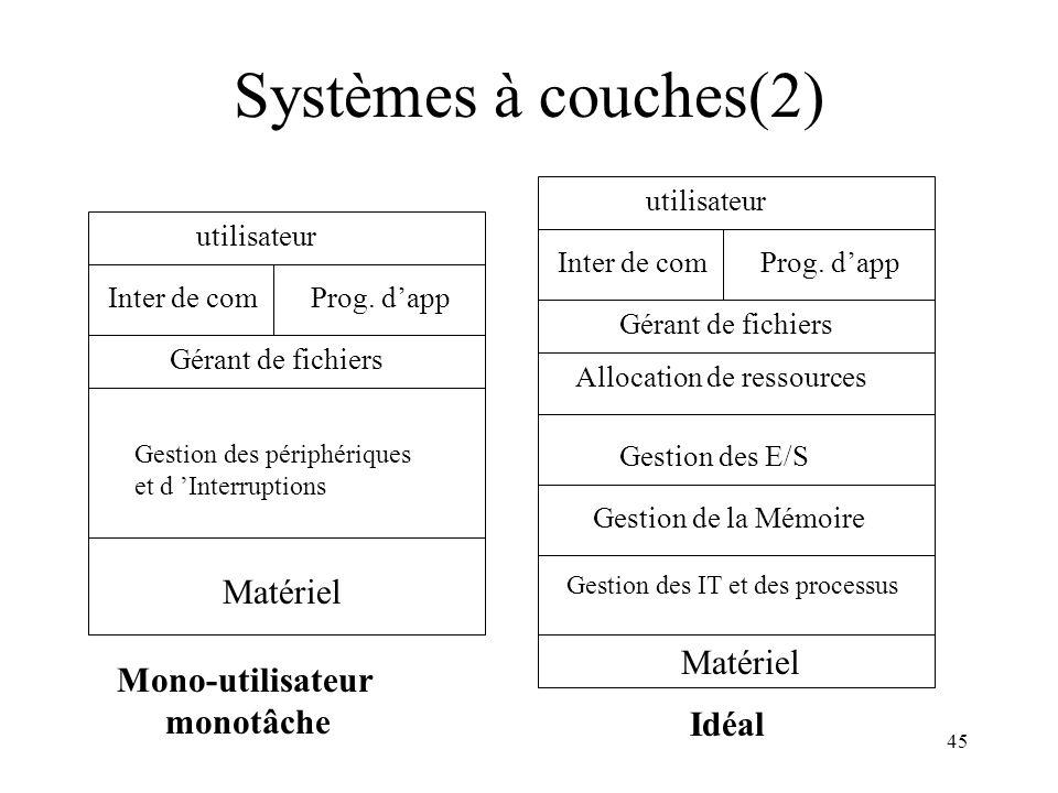 45 Systèmes à couches(2) Matériel Gestion de la Mémoire Gestion des IT et des processus Gestion des E/S Allocation de ressources Gérant de fichiers In