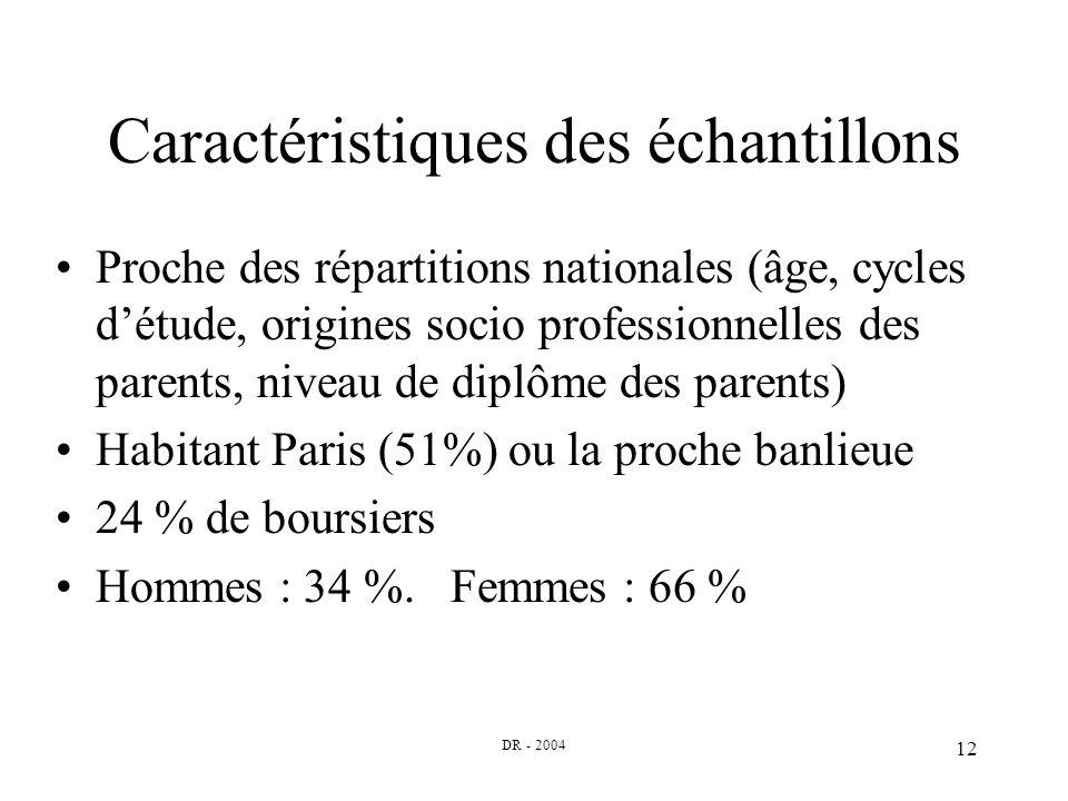 DR - 2004 12 Caractéristiques des échantillons Proche des répartitions nationales (âge, cycles détude, origines socio professionnelles des parents, niveau de diplôme des parents) Habitant Paris (51%) ou la proche banlieue 24 % de boursiers Hommes : 34 %.