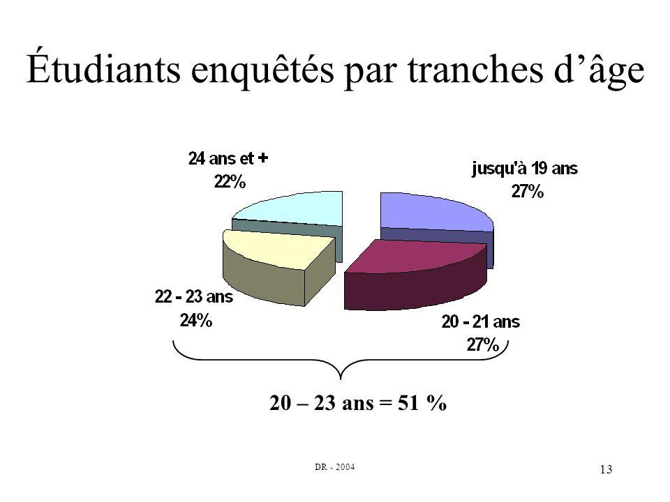 DR - 2004 13 Étudiants enquêtés par tranches dâge 20 – 23 ans = 51 %
