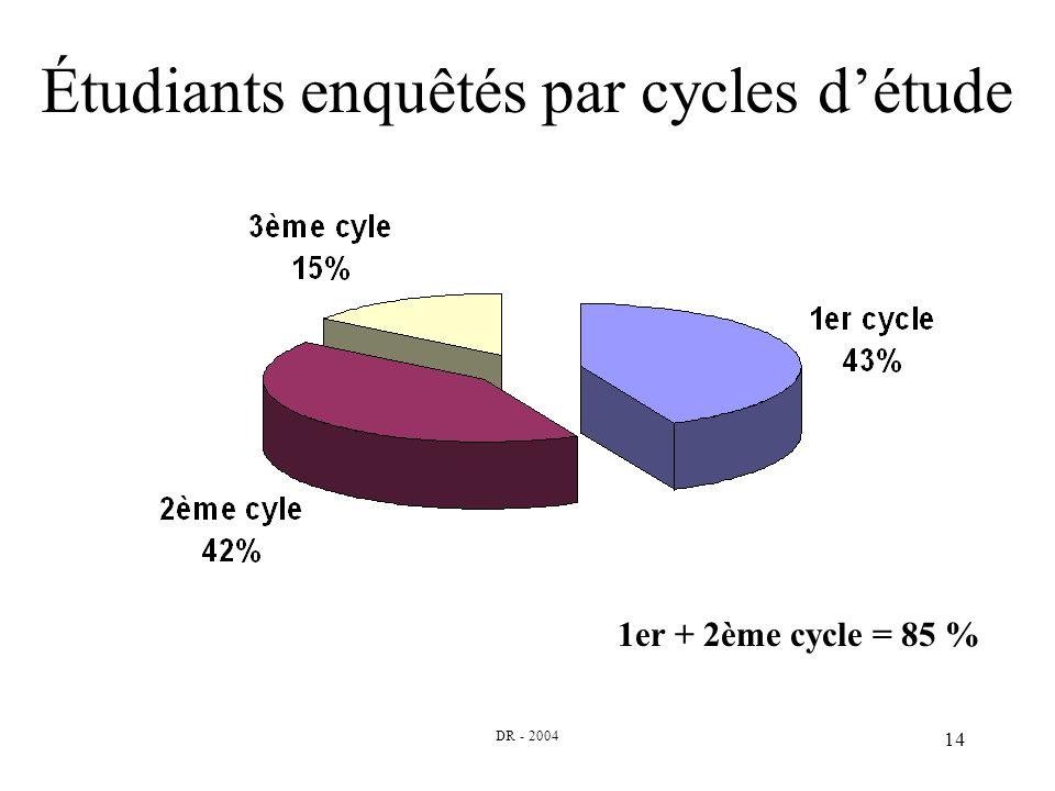 DR - 2004 14 Étudiants enquêtés par cycles détude 1er + 2ème cycle = 85 %