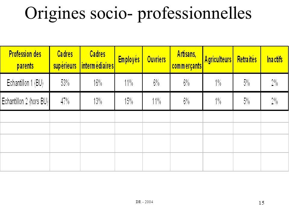 DR - 2004 15 Origines socio- professionnelles