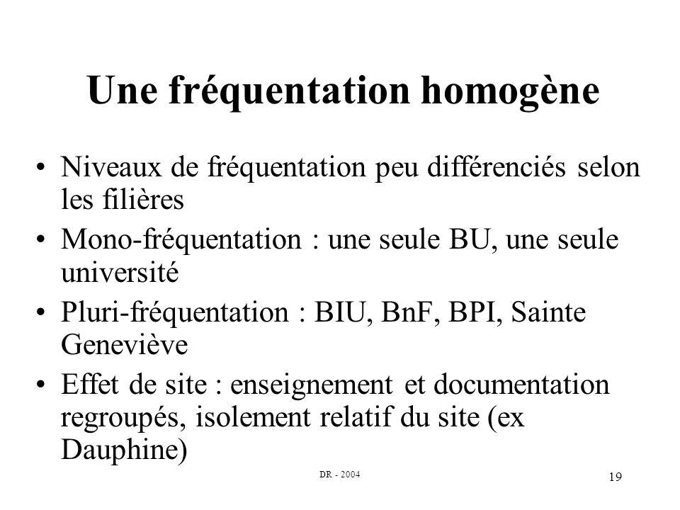 DR - 2004 19 Une fréquentation homogène Niveaux de fréquentation peu différenciés selon les filières Mono-fréquentation : une seule BU, une seule univ
