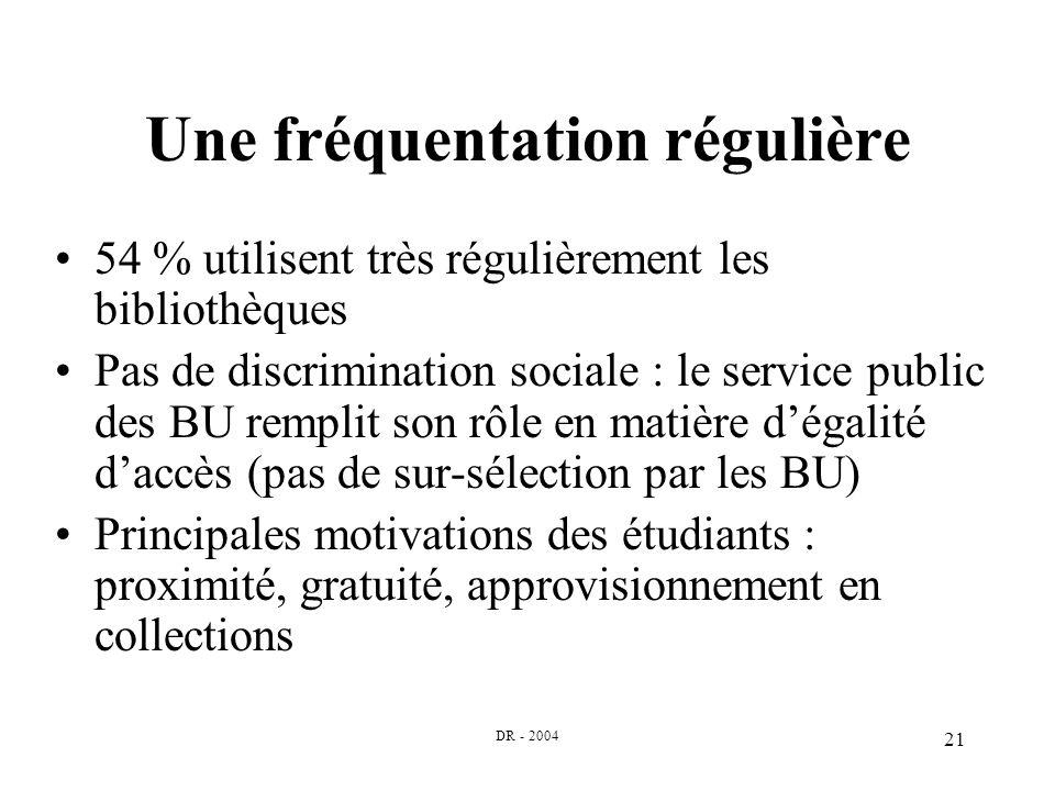 DR - 2004 21 Une fréquentation régulière 54 % utilisent très régulièrement les bibliothèques Pas de discrimination sociale : le service public des BU remplit son rôle en matière dégalité daccès (pas de sur-sélection par les BU) Principales motivations des étudiants : proximité, gratuité, approvisionnement en collections