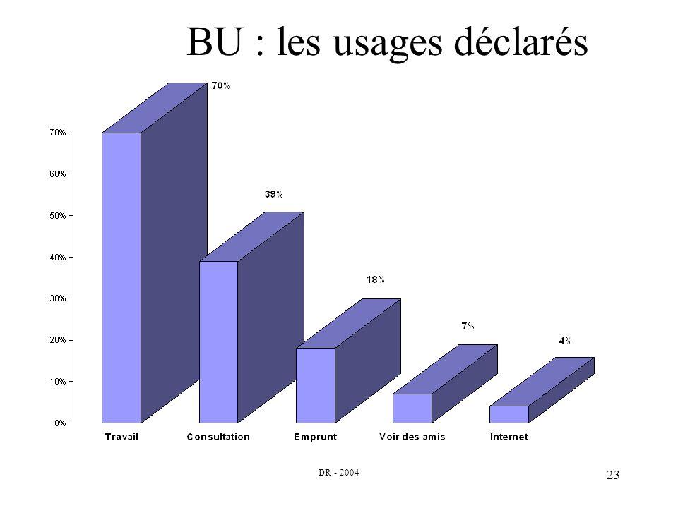 DR - 2004 23 BU : les usages déclarés