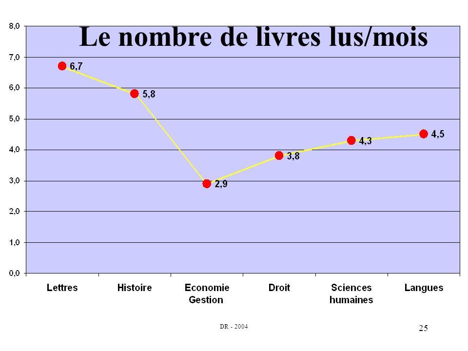 DR - 2004 25 Le nombre de livres lus/mois