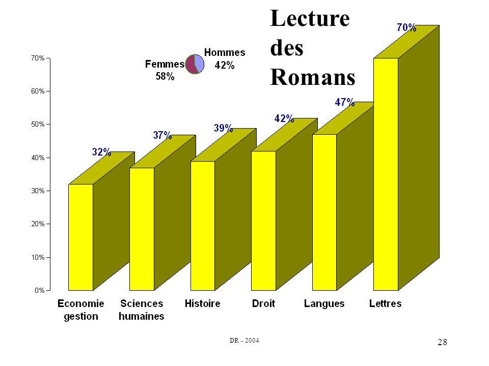 DR - 2004 28 Lecture des Romans