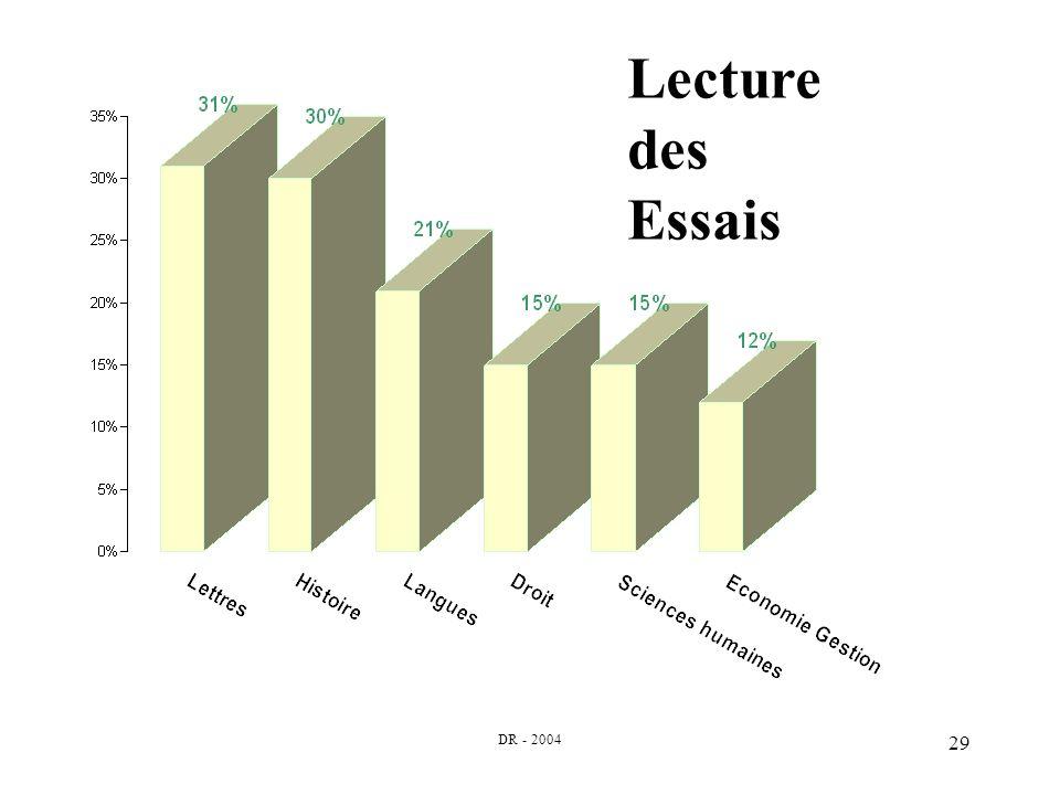 DR - 2004 29 Lecture des Essais