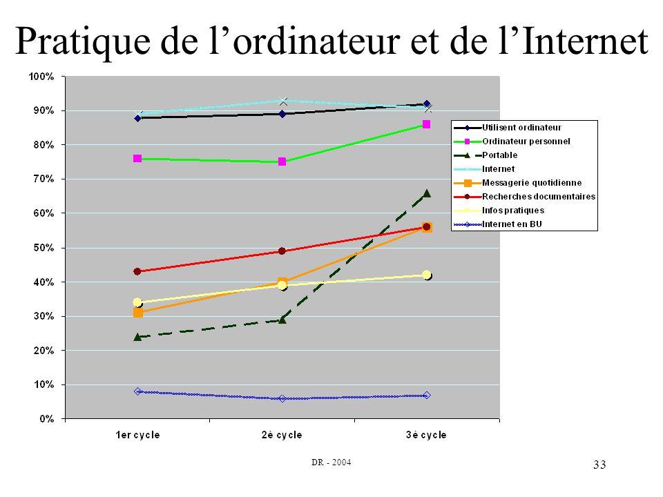 DR - 2004 33 Pratique de lordinateur et de lInternet