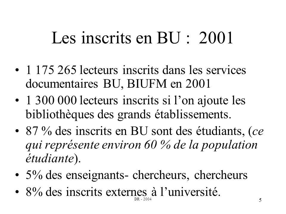 DR - 2004 5 Les inscrits en BU : 2001 1 175 265 lecteurs inscrits dans les services documentaires BU, BIUFM en 2001 1 300 000 lecteurs inscrits si lon ajoute les bibliothèques des grands établissements.