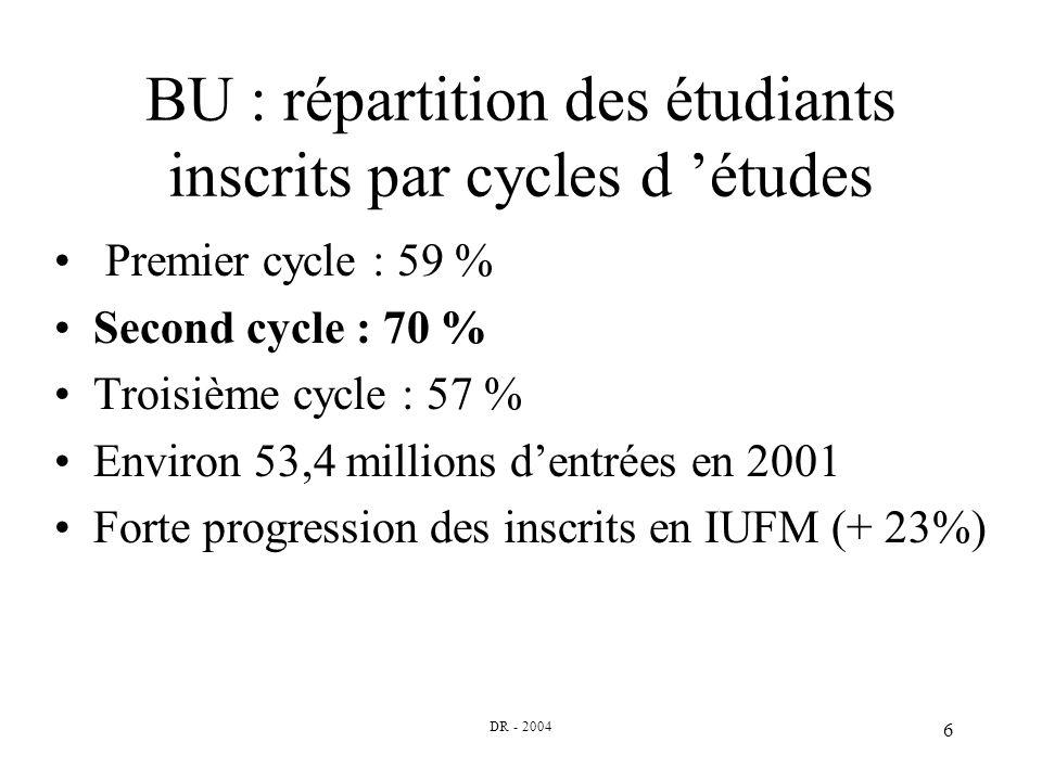 DR - 2004 6 BU : répartition des étudiants inscrits par cycles d études Premier cycle : 59 % Second cycle : 70 % Troisième cycle : 57 % Environ 53,4 millions dentrées en 2001 Forte progression des inscrits en IUFM (+ 23%)