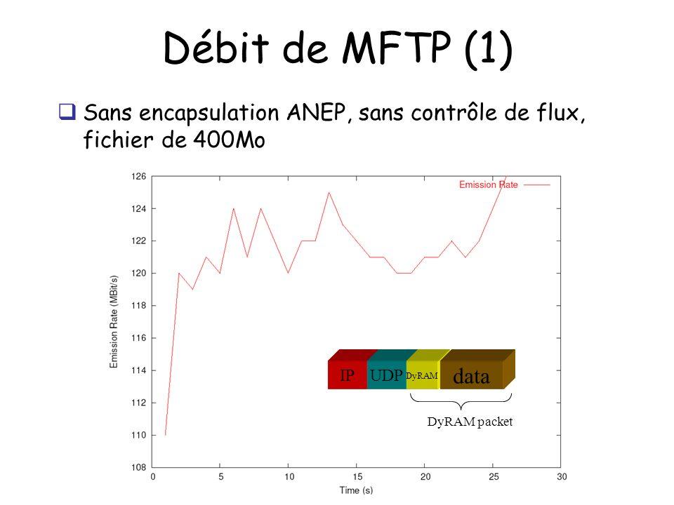 Débit de MFTP (1) Sans encapsulation ANEP, sans contrôle de flux, fichier de 400Mo DyRAM packet IPUDP DyRAM data