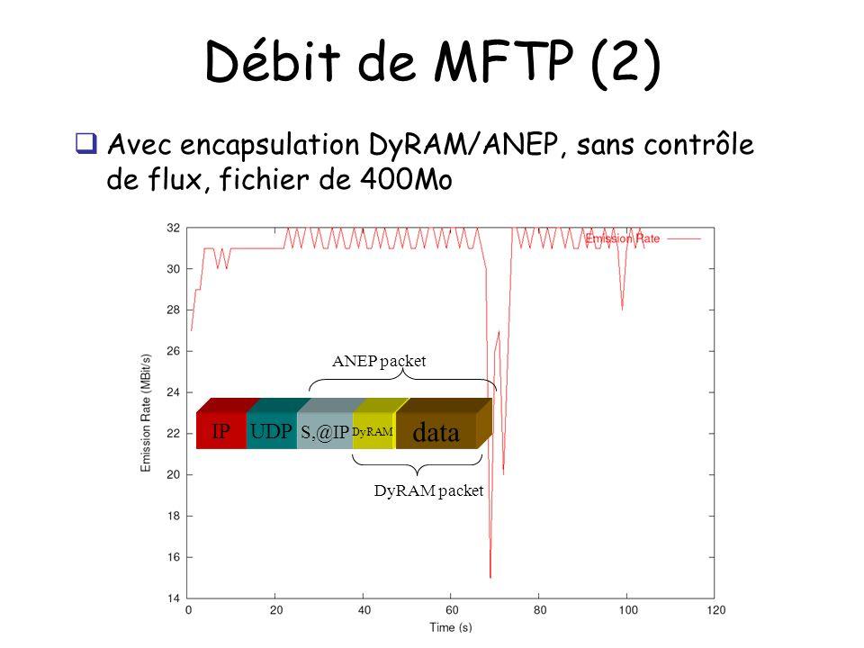 Débit de MFTP (2) Avec encapsulation DyRAM/ANEP, sans contrôle de flux, fichier de 400Mo IPUDP S,@IP ANEP packet DyRAM data DyRAM packet