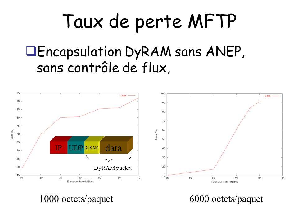 Taux de perte MFTP Encapsulation DyRAM sans ANEP, sans contrôle de flux, 1000 octets/paquet6000 octets/paquet DyRAM packet IPUDP DyRAM data