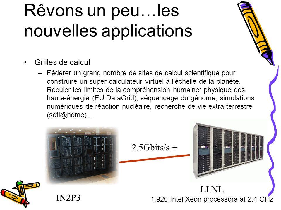 Equipe INRIA RESO, LIP/ENS 4 permanents, 7 thésards (dont 3 vont soutenir) Réseaux très haut-débit, transport optimisé, multicast, services pour les grilles de calcul, environnements actifs, sous-système de communication.