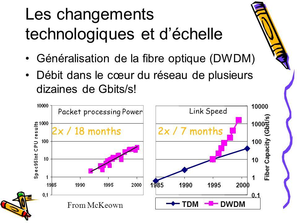 Les changements technologiques et déchelle Généralisation de la fibre optique (DWDM) Débit dans le cœur du réseau de plusieurs dizaines de Gbits/s! 0,
