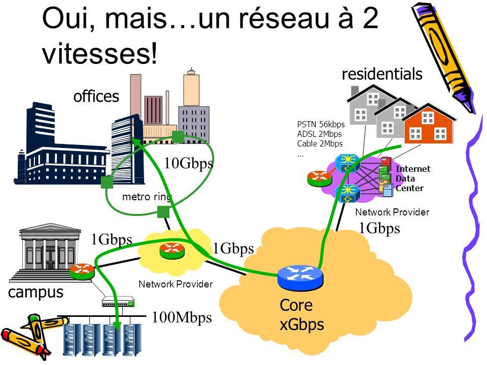 Oui, mais…un réseau à 2 vitesses! offices campus residentials Network Provider metro ring Network Provider PSTN 56kbps ADSL 2Mbps Cable 2Mbps … Core x
