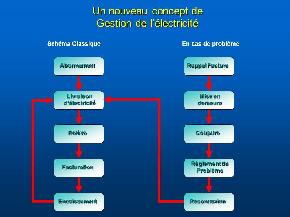 Caractéristiques (suite) ModèlePrécisionCourant NominalTension CalibréeValeur Constante ( Classe )( V )( A )( Imp.