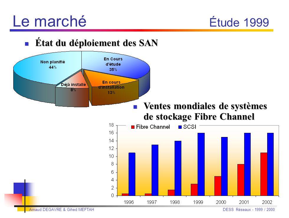 Arnaud DEGAVRE & Gihed MEFTAH DESS Réseaux - 1999 / 2000 Le marché Le stockage représente en 2000 Le stockage représente en 2000 25 milliards de $ Lun
