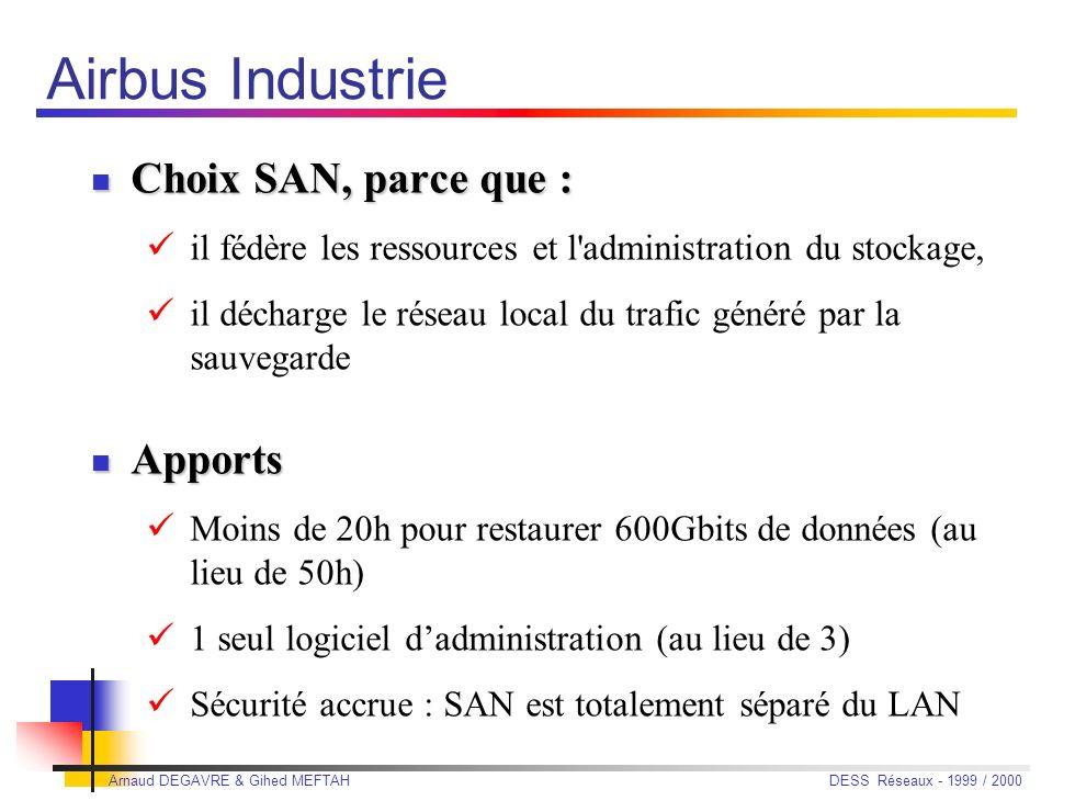 Arnaud DEGAVRE & Gihed MEFTAH DESS Réseaux - 1999 / 2000 Airbus Industrie Revendique lun des 1 ers SAN opérationnels en Europe Revendique lun des 1 er