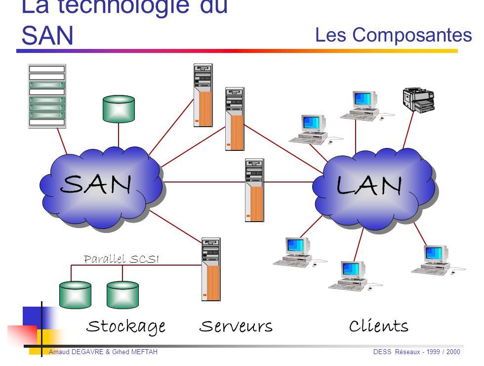 Arnaud DEGAVRE & Gihed MEFTAH DESS Réseaux - 1999 / 2000 Fibre Channel, colonne vertébrale du SAN Fibre Channel, colonne vertébrale du SAN Lagent inte