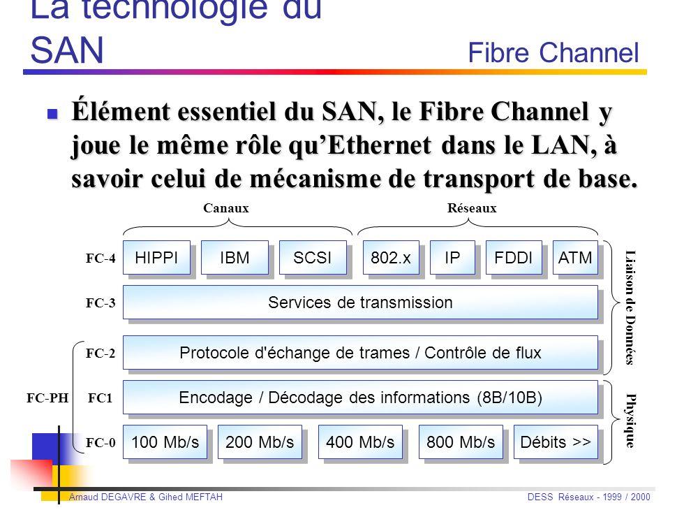 Arnaud DEGAVRE & Gihed MEFTAH DESS Réseaux - 1999 / 2000 Les produits Exemples IBM : Shark IBM : Shark Baie de stockage de 420 Go à 11,2 To, deux serveurs quadriprocesseurs symétriques (RISC), mémoire cache de 6 Go et mémoire volatile sécurisée par batterie ; connectiques diverses : Fibre Channel, Ultra SCSI… le tout connecté par un pont IBM SAN Data Gateway 420 Go : 1.6 million de francs 10 To : 6 millions de francs Dell : Dell SAN Dell : Dell SAN sous-système de stockage, bibliothèque de bandes, 2 lecteurs, 1 commutateur Fibre Channel, un pont et un logiciel : 1 150 000 F HT SUN, HP, EMC SUN, HP, EMC