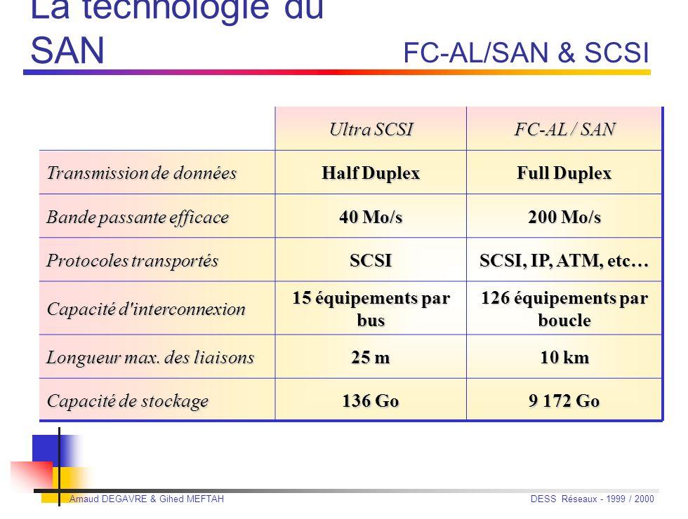 Arnaud DEGAVRE & Gihed MEFTAH DESS Réseaux - 1999 / 2000 Ultra SCSI FC-AL / SAN Transmission de données Half Duplex Full Duplex Bande passante efficace 40 Mo/s 200 Mo/s Protocoles transportés SCSI SCSI, IP, ATM, etc… Capacité d interconnexion 15 équipements par bus 126 équipements par boucle Longueur max.